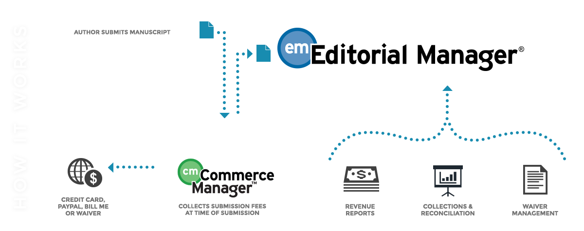 Commerce Manager