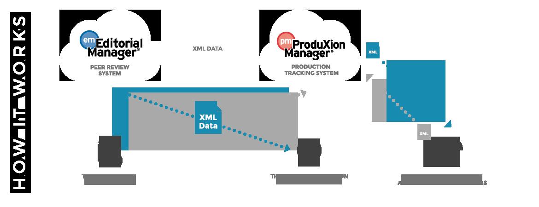 ProduXion Manager