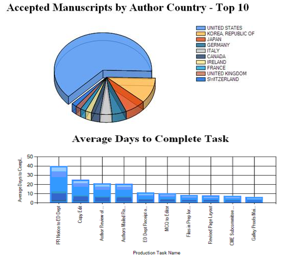 AcceptedManuscripts-by-AuthorCountry