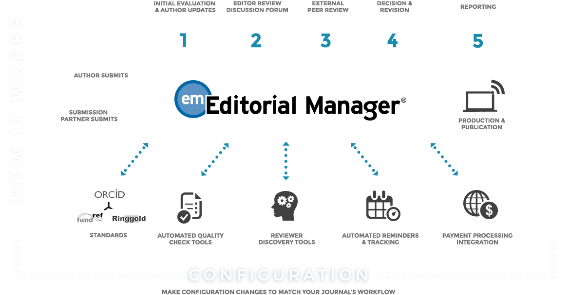 Author submits. Initial evaluation & author updates. Editor review discussion forum. External peer review. Decision & revision. Reporting. Make configuration changes to match your journal's workflow.